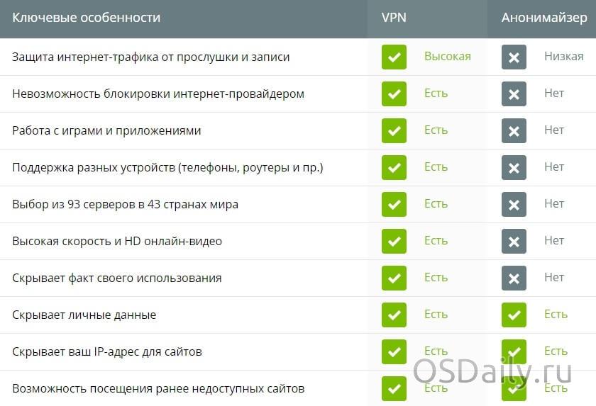 Ананомайзер и VPN сравнение