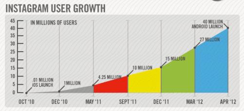 Количество пользователей Instagram уже более 100 млн