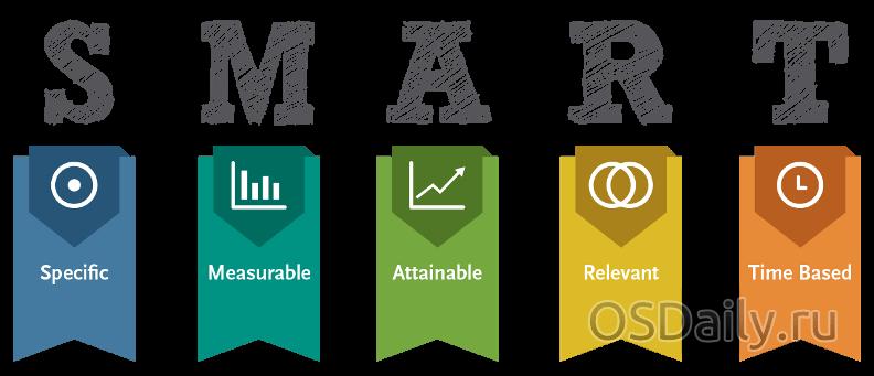 Что такое S.M.A.R.T. и какие у него параметры?